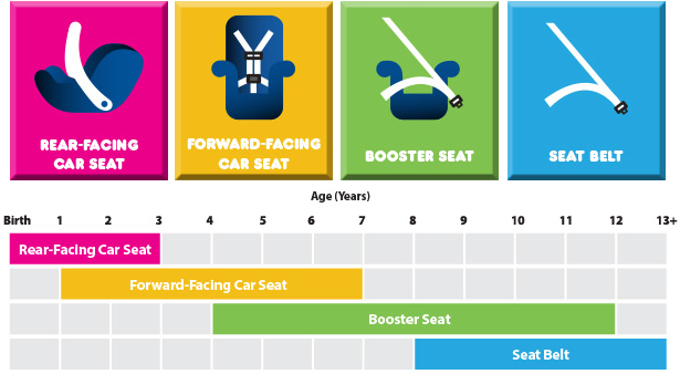 Car Seat Chart Age Weight Trinity