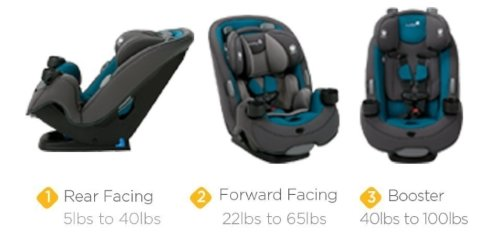 The Car Seat Built To GROW For Extended Use Through 3 Stages