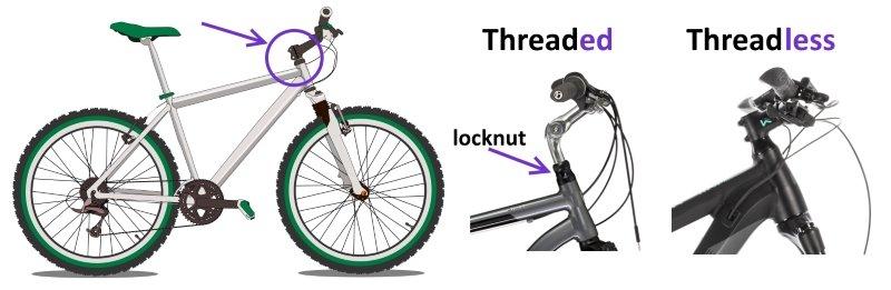 Threaded vs Threadless