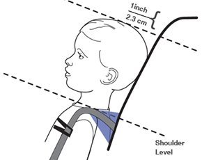the top of child head is less than 1 inch below the top of the car seat shell or head restraint
